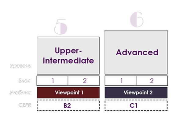 Схема уровней